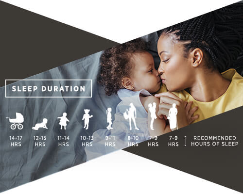 An image of a mom and her baby with a chart underneath detailing the amount of hours a child should get each night based on their age and growth.