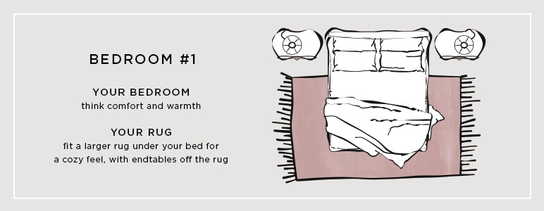 This graphic demonstrates the right rug size for a larger bedroom.