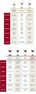 A guide of which wines pair with selected snacks.