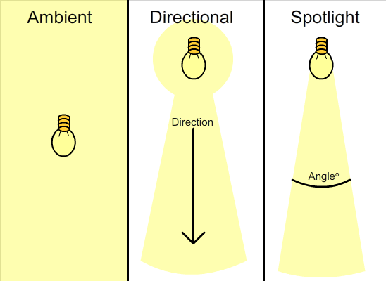 types of lights chart